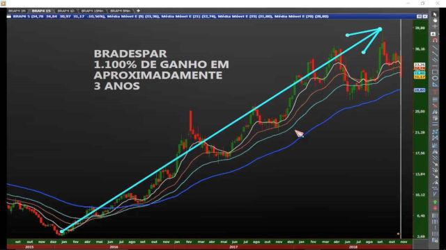curso para aprender a investir na bolsa e no mercado de ações gráfico da brap4 - Curso Para Investir Na Bolsa De Valores E Em Ações! Qual Escolher?