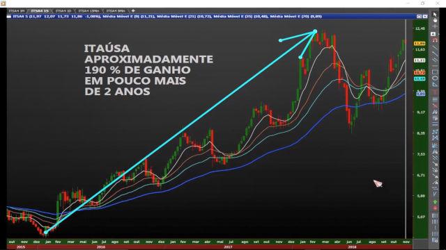 curso para aprender a investir na bolsa e no mercado de ações gráfico da itsa4 - Curso Para Investir Na Bolsa De Valores E Em Ações! Qual Escolher?