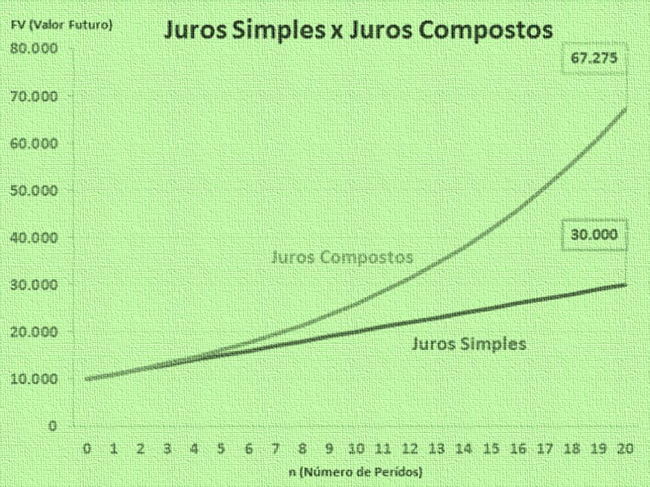 gráfico comparativo entre juro simples x juros compostos - Juros Compostos - O Que São? Para Que Servem? Como Calcular?