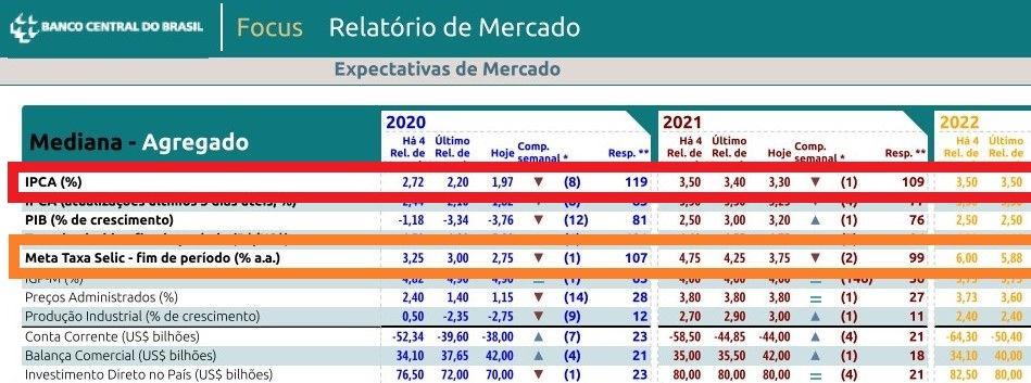 relatório fócus expectativa da Selic para final de 2020 - Taxa Selic - O Que É? Para Que Serve?