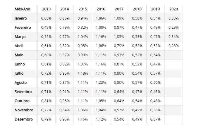 tabela da evolução da taxa selic mensal - Taxa Selic - O Que É? Para Que Serve?