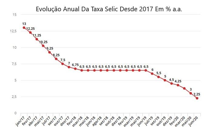 onde investir com a selic baixa evolução da selic - Taxa Selic Baixa – Onde Investir Nesse Cenário?