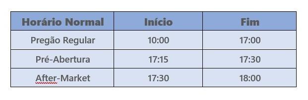 horário de fucionamento da bolsa tabela after marketing fracionário - Horário De Funcionamento Da Bolsa de Valores B3 – Confira Os Detalhes.