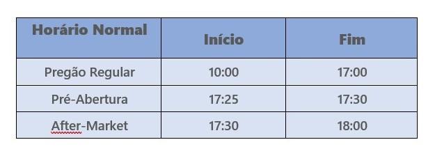 horário de fucionamento da bolsa tabela de after marketing padrão - Horário De Funcionamento Da Bolsa de Valores B3 – Confira Os Detalhes.