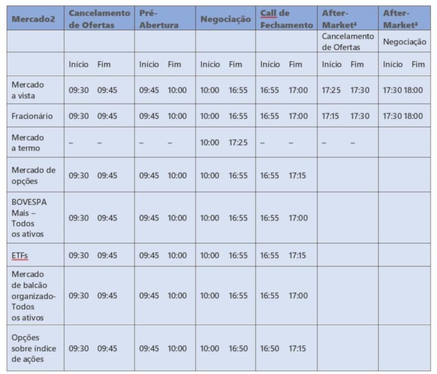 horário de fucionamento da bolsa tabela do pregão padrão - Horário De Funcionamento Da Bolsa de Valores B3 – Confira Os Detalhes.