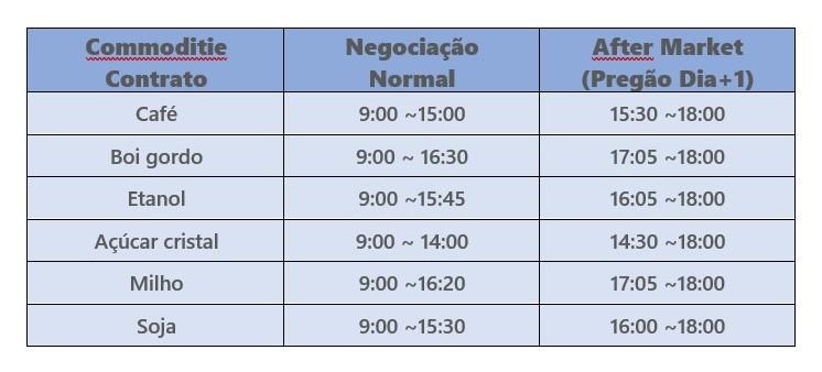 horário de fucionamento da bolsa tabela mercado futuro - Horário De Funcionamento Da Bolsa de Valores B3 – Confira Os Detalhes.