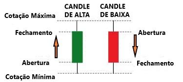 como funciona o candle - Candlestick - A Incrível História Do Pai Dos Candles.
