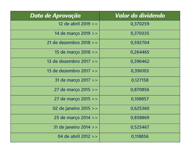 tabela de distribuicao de dividendos do magazine luiza - Ações do Magazine Luiza (MGLU3) – Ainda Vale A Pena Comprar?